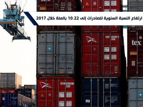 Image for ارتفاع النسبة السنوية للصادرات إلى 10.22 بالمئة خلال 2017