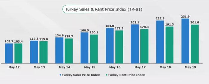 أسعار العقارات التركية
