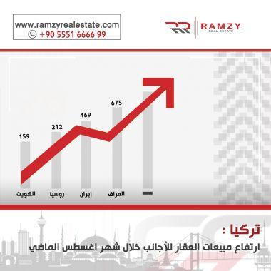 Image for تركيا: ارتفاع مبيعات العقارات للأجانب في تركيا خلال اغسطس الماضي