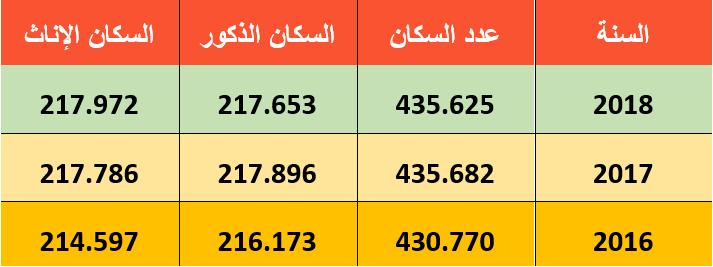 تعداد السكان في منطقة أفجلار