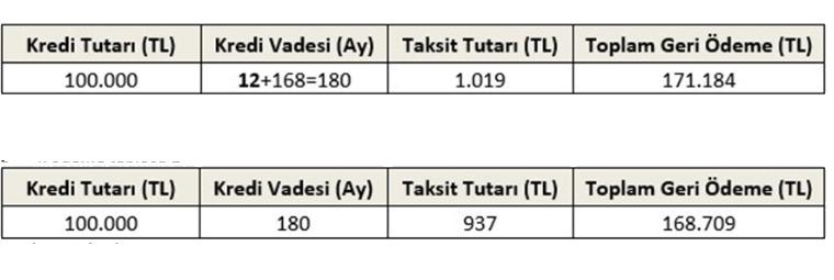 نماذج جديدة عن طريقة تسديد الفائدة في تركيا (المنازل الجديدة)